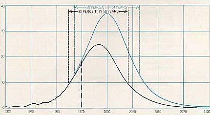 Hubberts peak oil graph